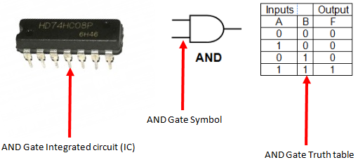 AND Gate Integrated circuit, Symbol and Truth Table