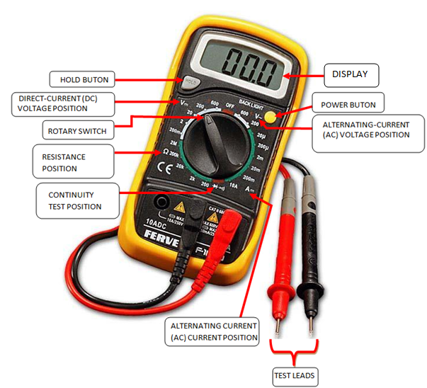Labelled diagram of a digital multimeter for measuring Current and Voltage
