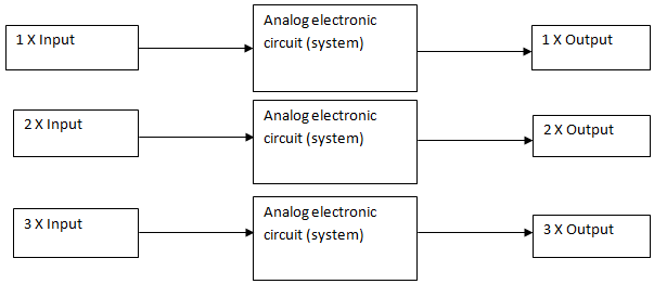 Block diagram of a system depicting linearity