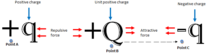 Influence of positive and negative charges on a unit positive charge.