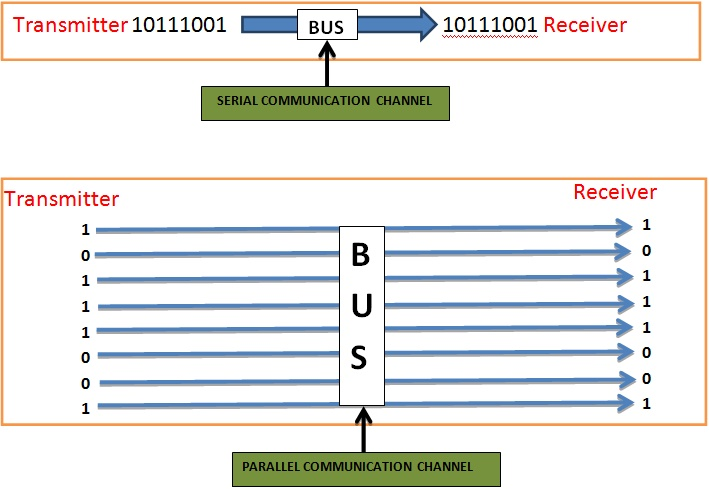 Serial and Parallel Communication Channel