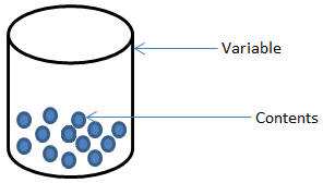 A variable as a material container