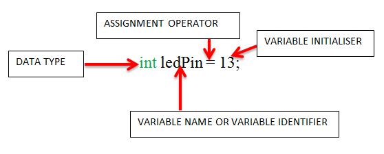 Variable declaration sample and explanation