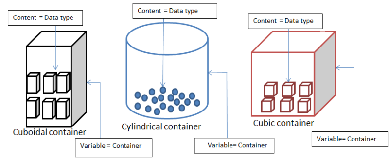 Various containers symbolizing various variable data types