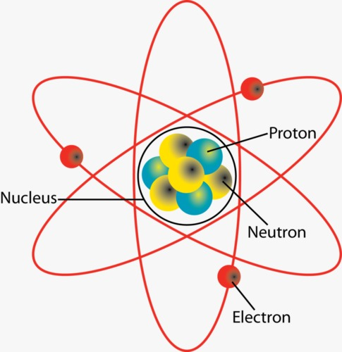 Image of an atom having 3 protons and 3 electrons
