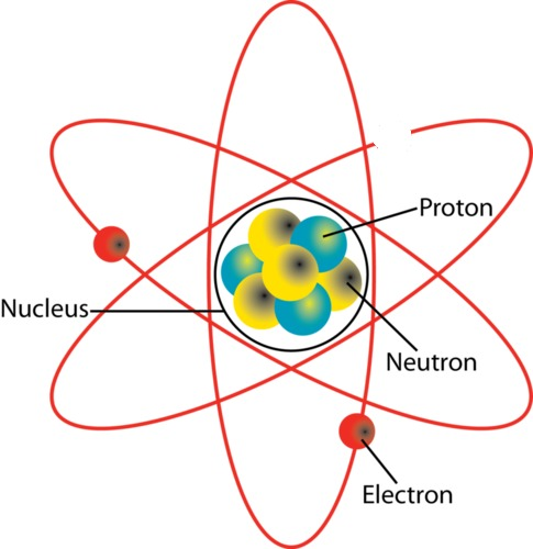 Showing an atom with 3 protons and 2 electrons