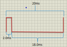 Timing diagram PWM with 10% duty cycle