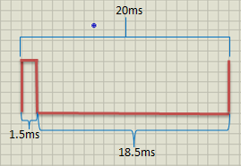 Timing diagram PWM with 7.5% duty cycle