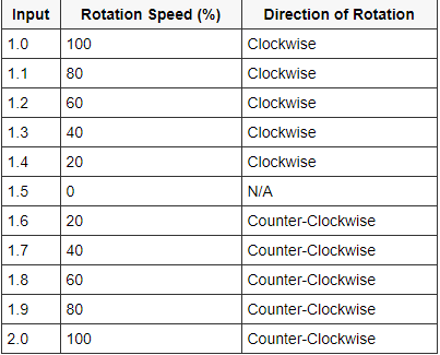 Figure 5: PWM ON times and corresponding servo rotation speed and direction.