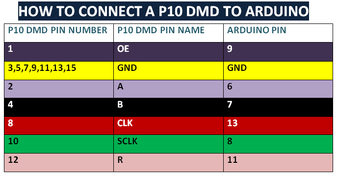How to connect A P10 LED DMD to Arduino