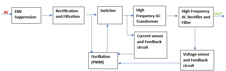 Block diagram of an SMPS