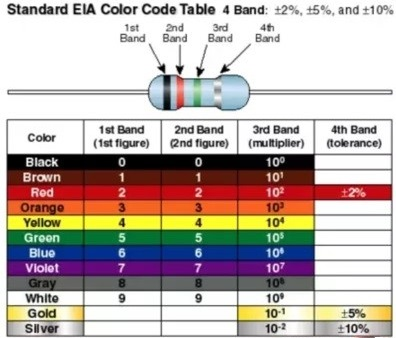 Code values of colour coded resistors