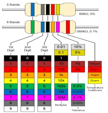 Image showing 5 and 6 bands colour coded resistors