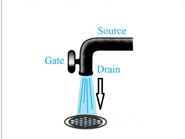 FET water tap analogy